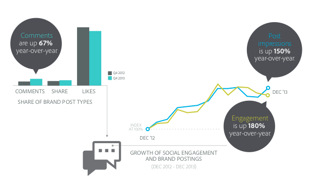Chart of the Growth of Social Engagement with Brands