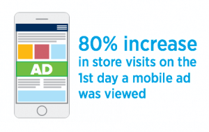 Mobile Ads Drive in Store Visits