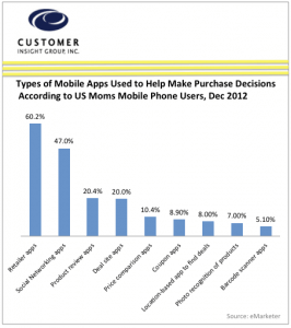 Type of mobile app's that aid in purchase decisions