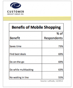 Mobile Shopping Benefits