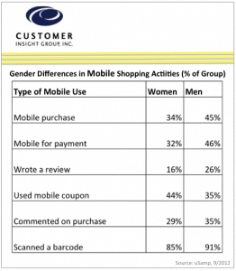 Chart of Mobile Shopping Activities