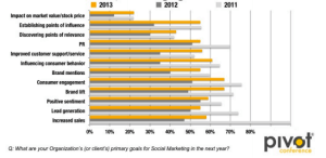 Chart of Goals of Social Media Marketing