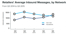 Inbound Messages by Social Channel for Retailers