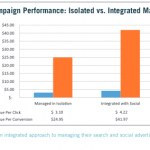 Integrating Search and Social Advertising Yields Superior Results