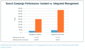 Chart of Search Campaign Performance Integrated with Social