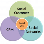 Social CRM a New Approach to CRM