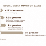 Social Media Impacts Business Value and Sales