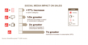 Chart of Social Media Marketings Impact on Sales