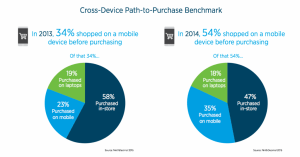 Consumers Use Mobile to Guide Purchase Decision