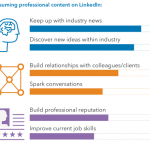 Report: The Benefits of Sharing and Consuming Content on LinkedIn
