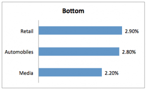 Industries that Struggle with Email Marketing