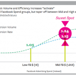 Study: Facebook Advertising Positively Impacts Paid Search Performance