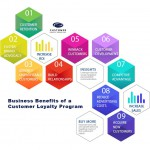 What are the Benefits of a Loyalty Program
