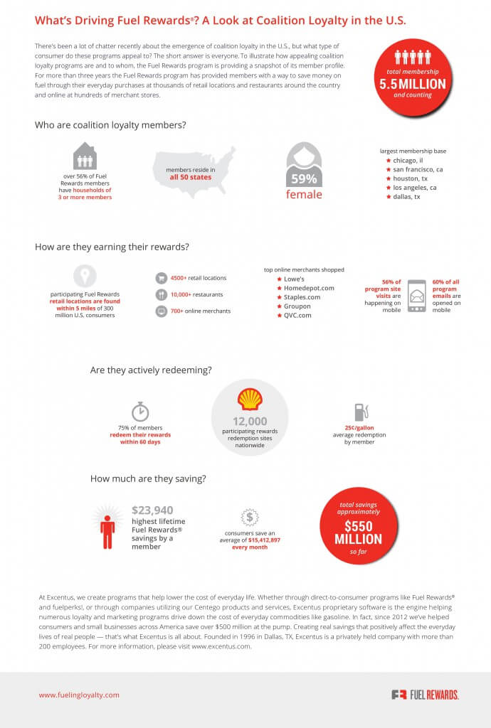 Fuel_Rewards_-_Loyalty_Drivers_Infographic_150608_FINAL_STC_VH-690x1024
