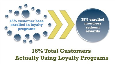 Loyalty-Marketers-Fail-to-Engage-Members