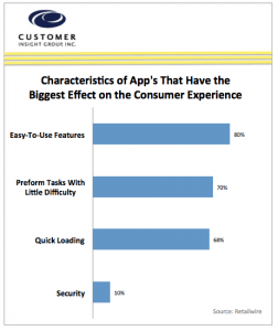 Characteristics of App's influence Customer Experience