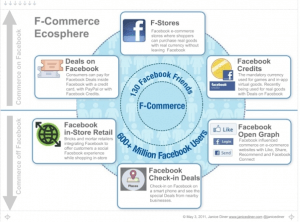 Examples of Facebook Social Commerce