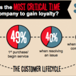 First Impression Critical for Nurturing Customer Loyalty