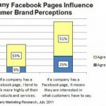 Brands' Facebook Pages Strengthen Customer Perception