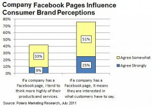 how-company-pages-influence-consumer-perceptions-of-brands-polaris1-300x211