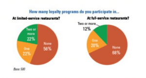 Chart of Loyalty Program Participation