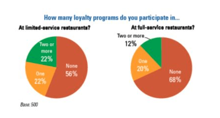 Report: Diner Loyalty in the Digital Age