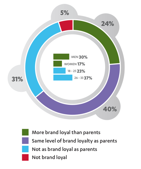 Study Brand Loyalty of Millennials