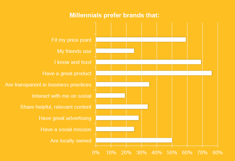 Chart of Millennial Preferred Brands