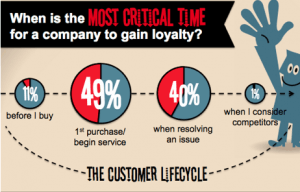 Loyalty Critical Time