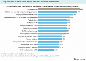The Future Retail Experience Driven by Service