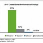 Email Delivery Rates Increased to 95%, Open Rate Declined