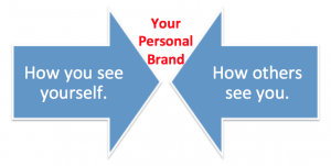 Social Media used to Build a Personal Brand