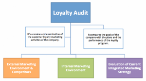 Update Your Loyalty Program