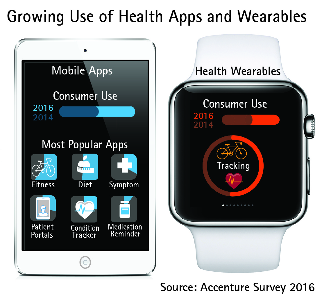 Consumers' Use of Health Apps and Wearables
