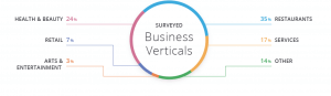 Business Verticals
