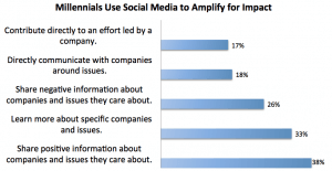 Millennials Use Social Media to Amplify Impact