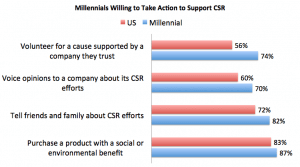 Millennials Willing to Take Action to Support-CSR