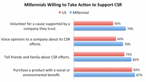 Millennials Willing to Take Action to Support CSR