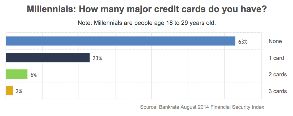 Millennials and Credit Card Usage
