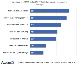 Most Effective Types of Content