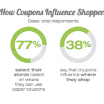 Report: Consumer Use of Print and Digital Coupons Increasing