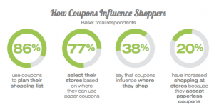 Shoppers Using Coupons