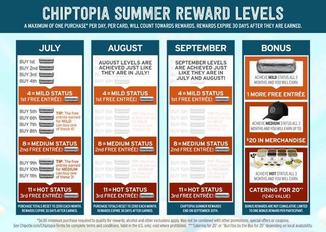chiptopia-rewards benefits