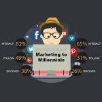 The Ultimate Cheat Sheet On Marketing To Millennials