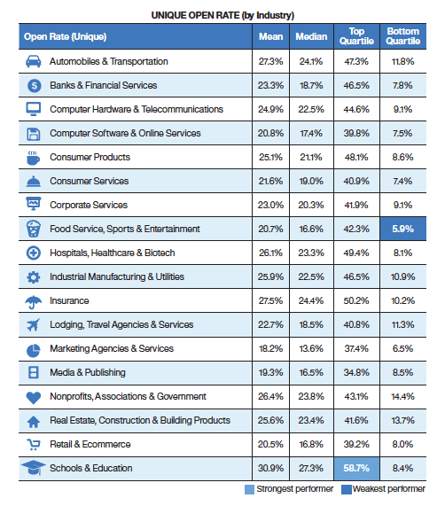 email-open-rate-by-industry