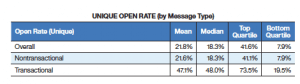 email-open-rate-by-message-type