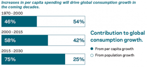 increase-in-per-capita-spend-will-drive-global-consumption-growth
