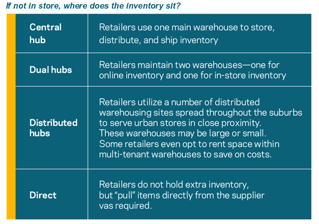 retail-inventory