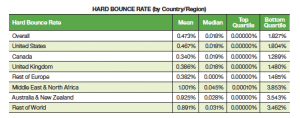 Hard Bounce Rate