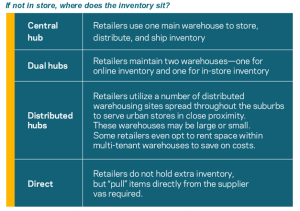 Whole Foods' Inventory Management for On-demand Groceries